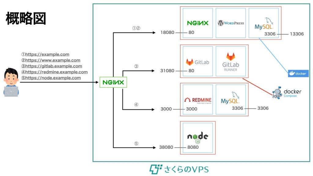 DockerとNginxで構築したWebサーバーの概略図